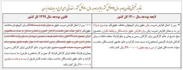 کف حقوق کارمندان و بازنشستگان تعیین شد